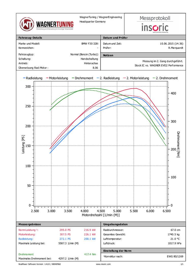 Wagner Tuning Evo 2 Performance Ladeluftkühler Bmw F20 F30